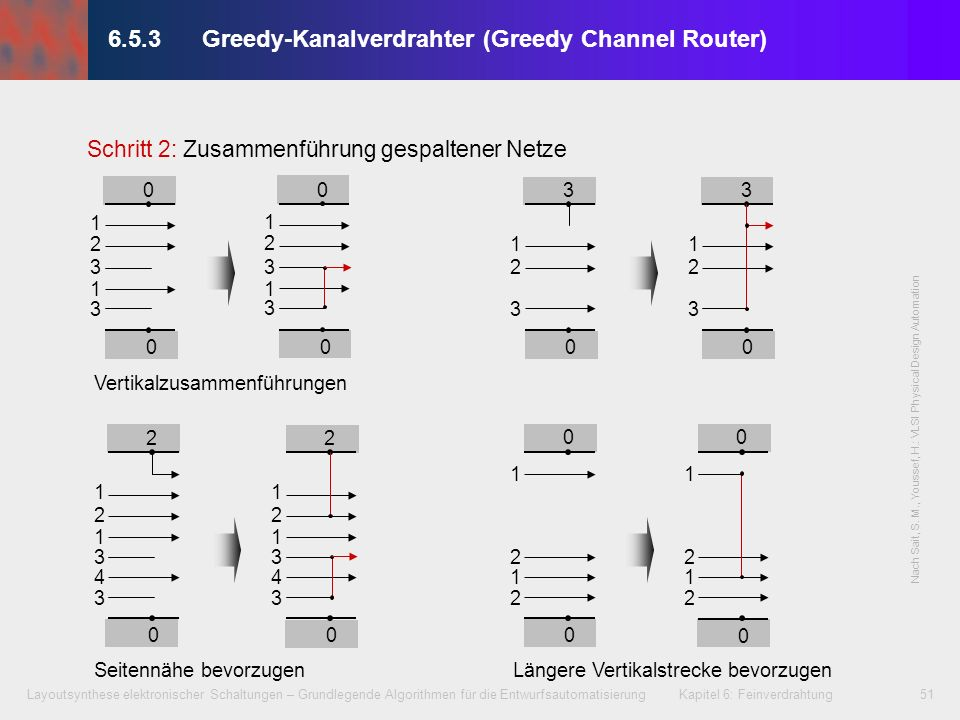 6.5.3 Greedy-Kanalverdrahter (Greedy Channel Router)
