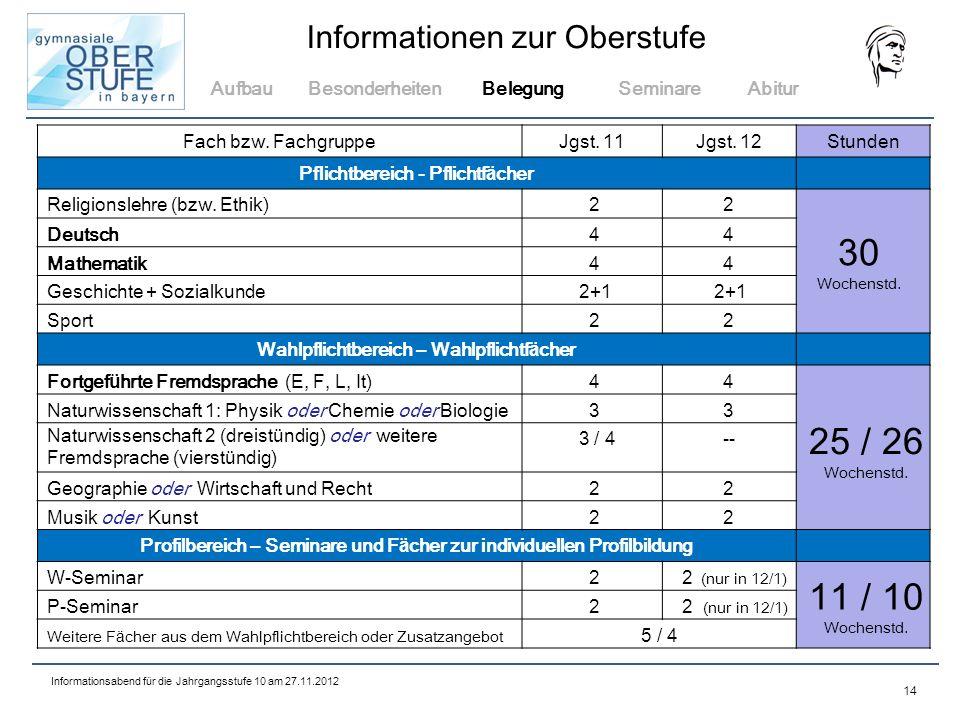 30 25 / 26 11 / 10 Aufbau Besonderheiten Belegung Seminare Abitur