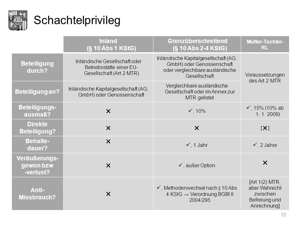 Schachtelprivileg Inland (§ 10 Abs 1 KStG)