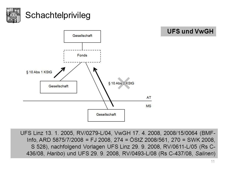 Schachtelprivileg UFS und VwGH