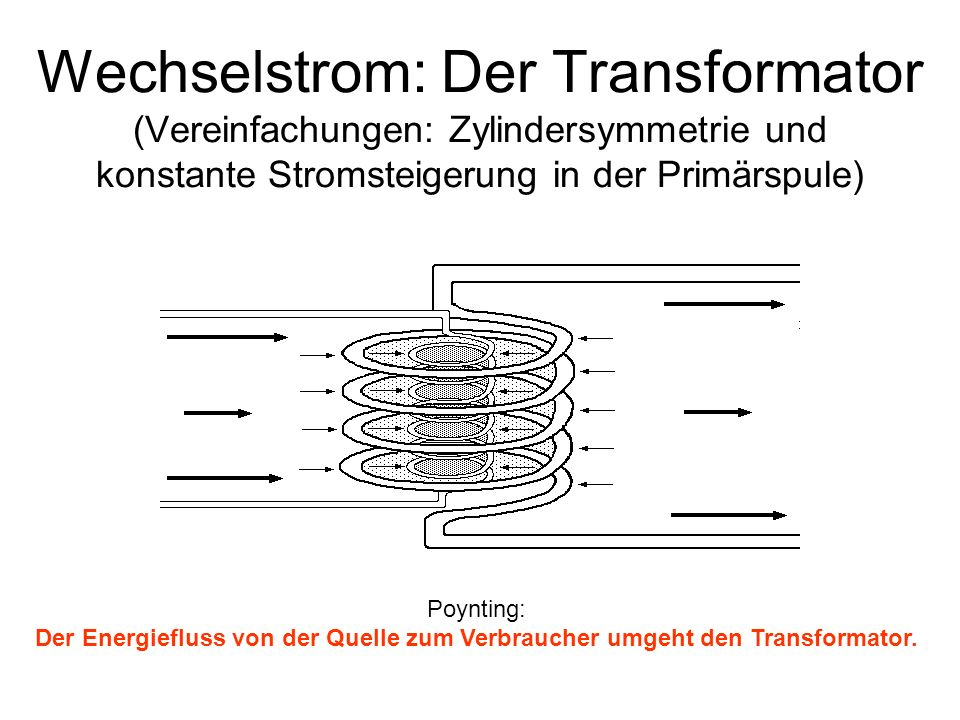 Wechselstrom: Der Transformator (Vereinfachungen: Zylindersymmetrie und konstante Stromsteigerung in der Primärspule)