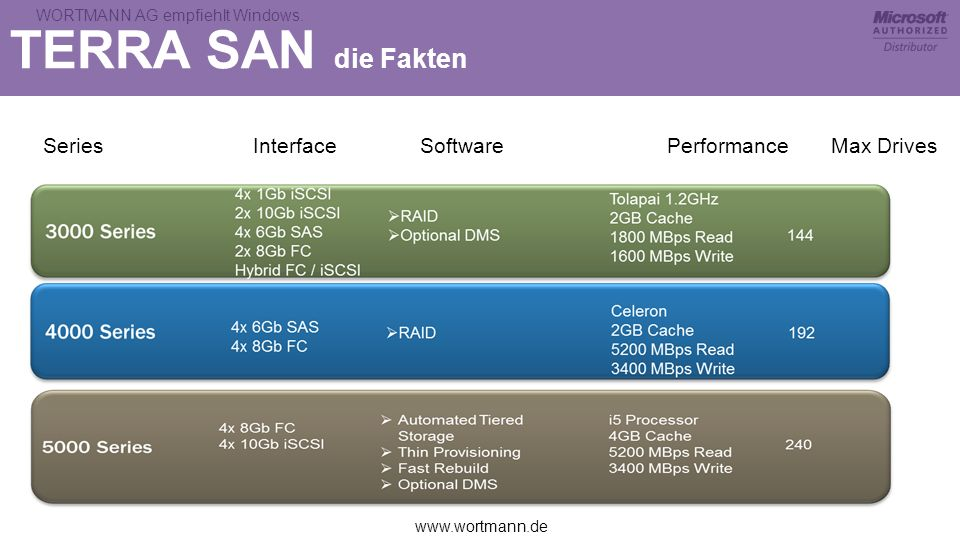 TERRA SAN die FaktenSeries Interface Software Performance Max Drives.