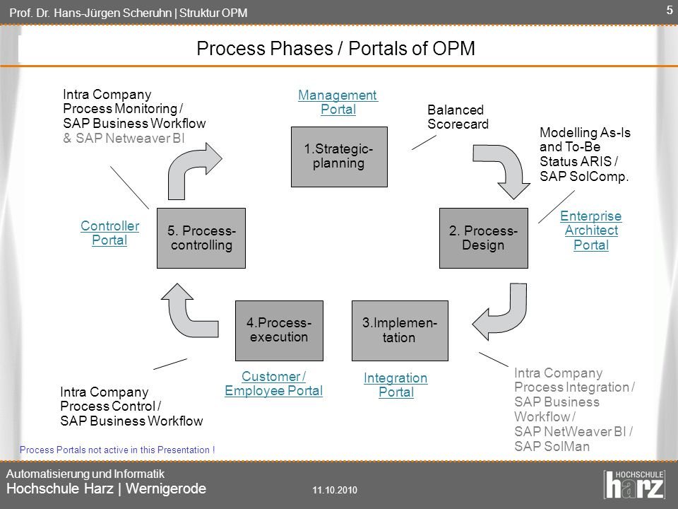 Process Phases / Portals of OPM