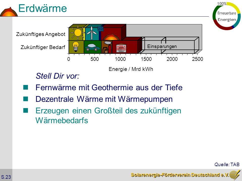 Erdwärme Stell Dir vor: Fernwärme mit Geothermie aus der Tiefe