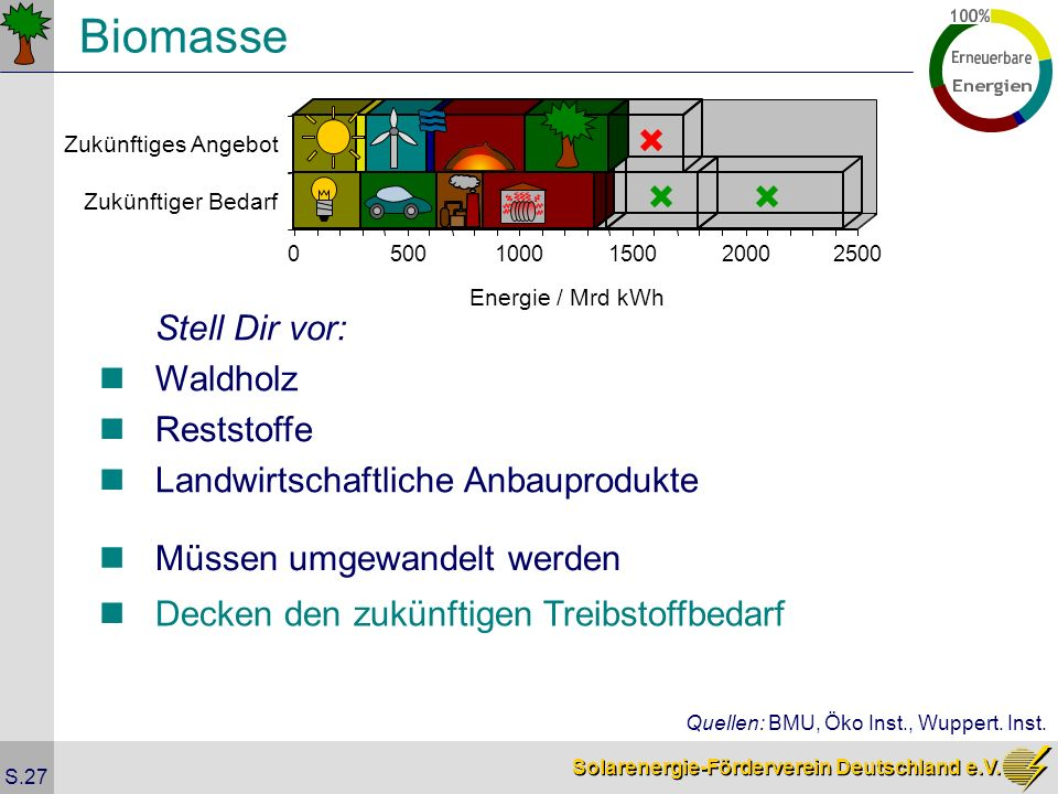 Biomasse Stell Dir vor: Waldholz Reststoffe