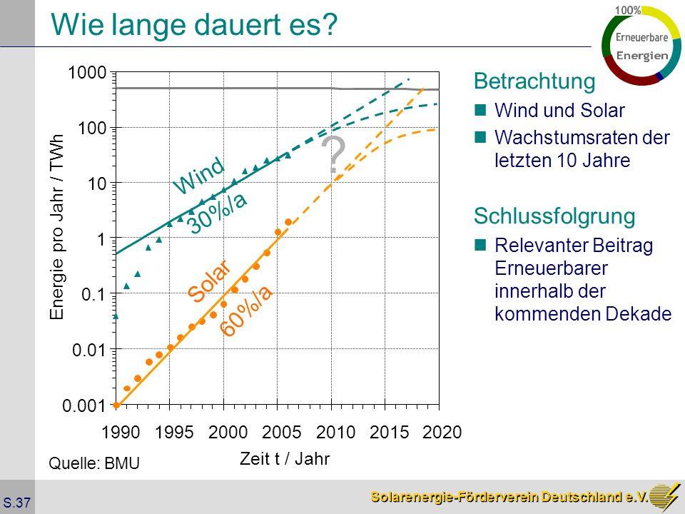 Wie lange dauert es Betrachtung Wind 30%/a Schlussfolgrung Solar