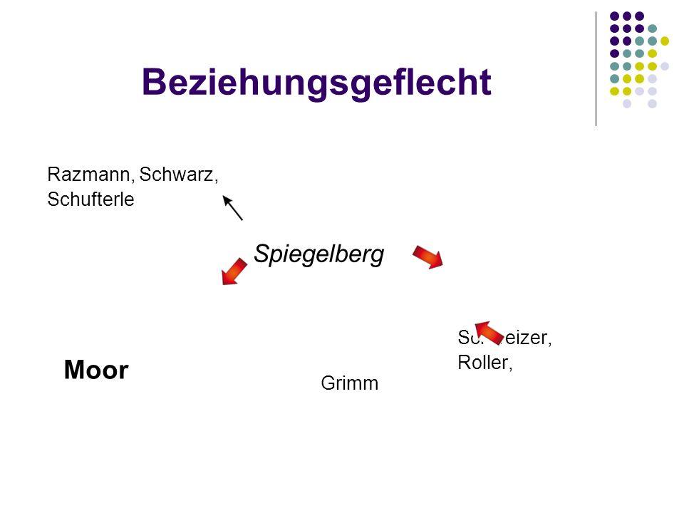 Beziehungsgeflecht Moor Spiegelberg Razmann, Schwarz, Schufterle
