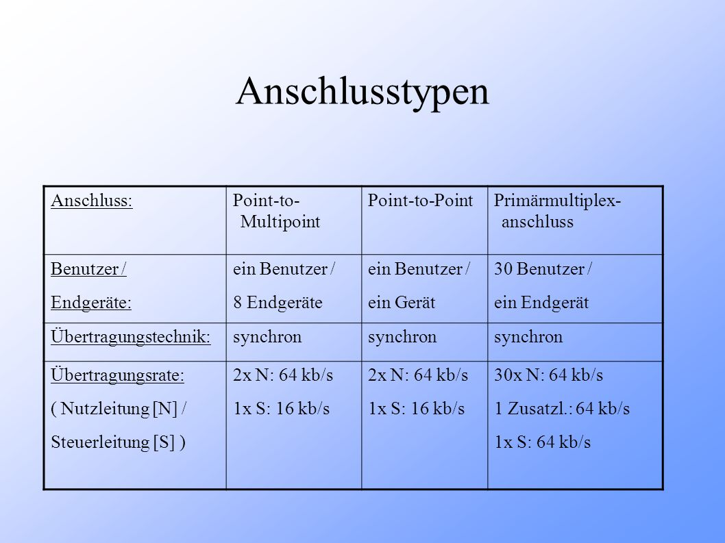 Anschlusstypen Anschluss: Point-to- Multipoint Point-to-Point