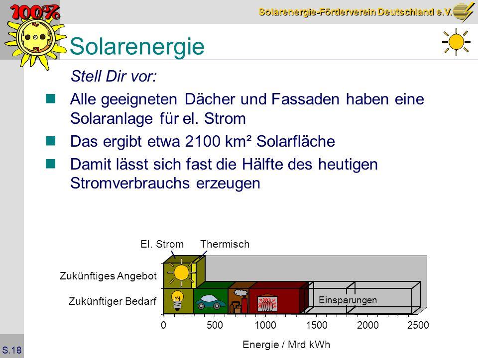 Solarenergie Stell Dir vor: