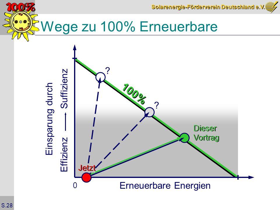 Wege zu 100% Erneuerbare 100% Suffizienz Einsparung durch