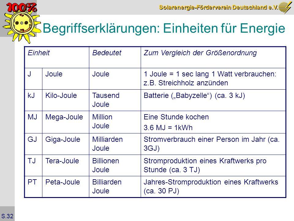 Begriffserklärungen: Einheiten für Energie