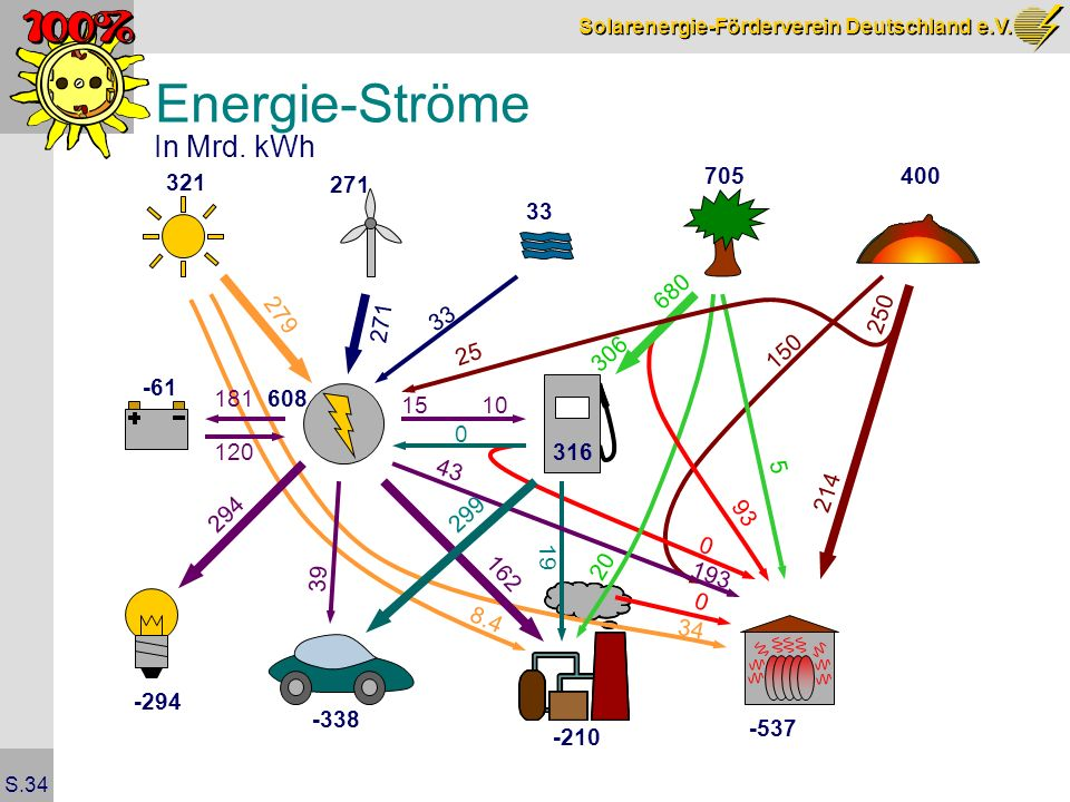 Energie-Ströme In Mrd. kWh 705 400 321 271 33 680 279 250 271 33 25