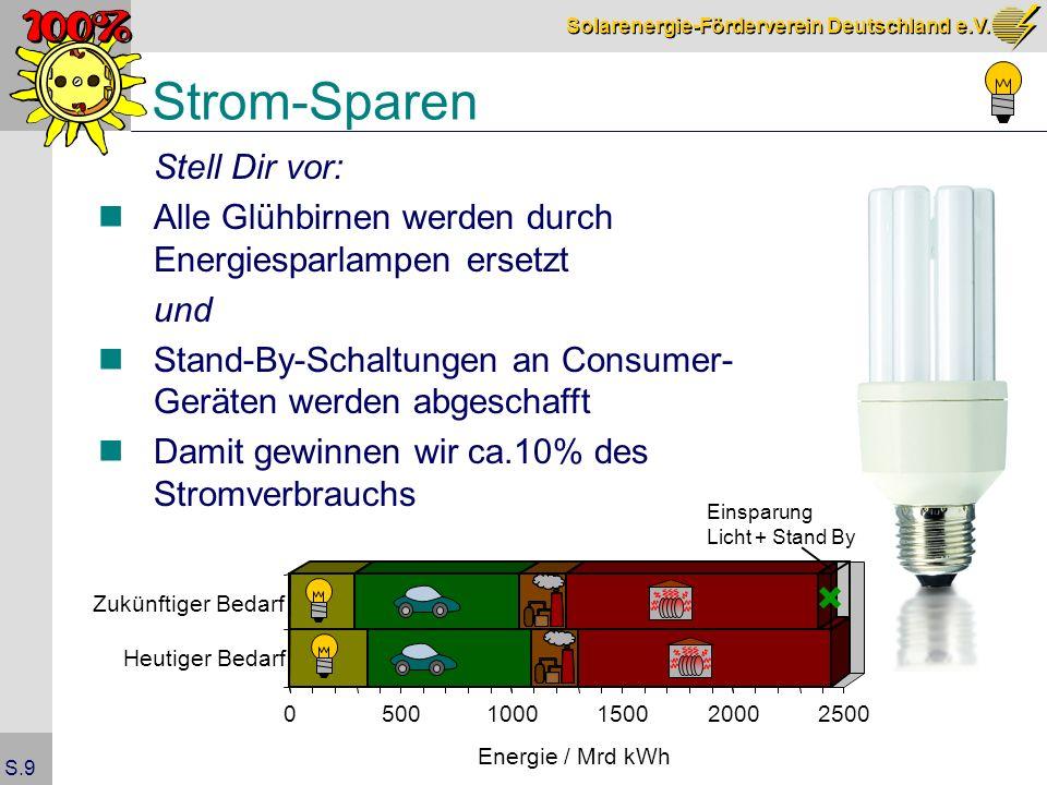 Strom-Sparen Stell Dir vor: