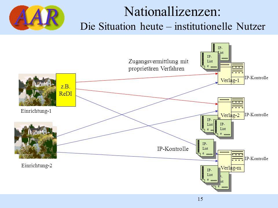 Nationallizenzen: Die Situation heute – institutionelle Nutzer