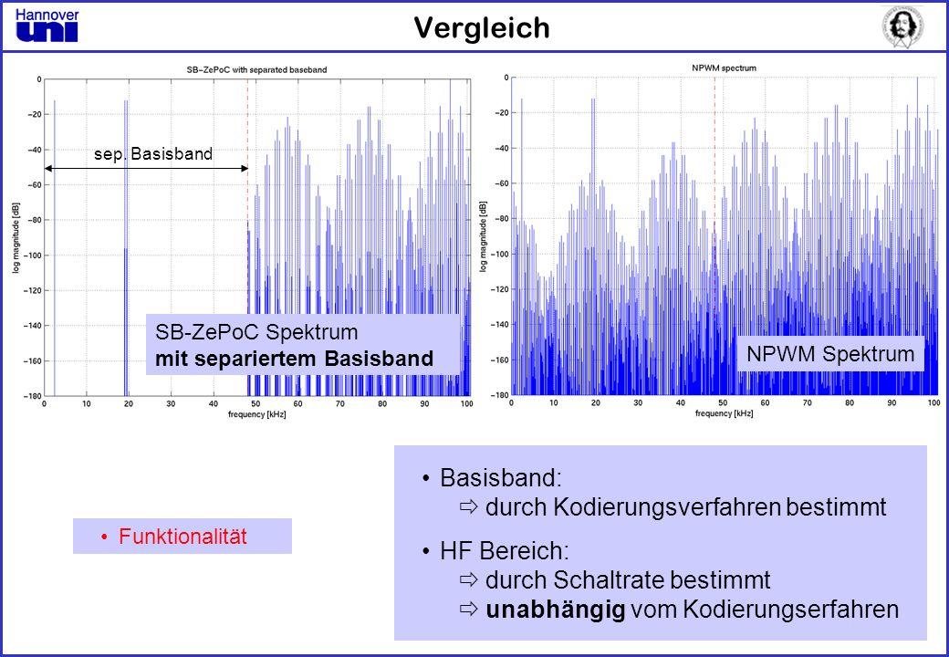 Vergleich Basisband: durch Kodierungsverfahren bestimmt HF Bereich: