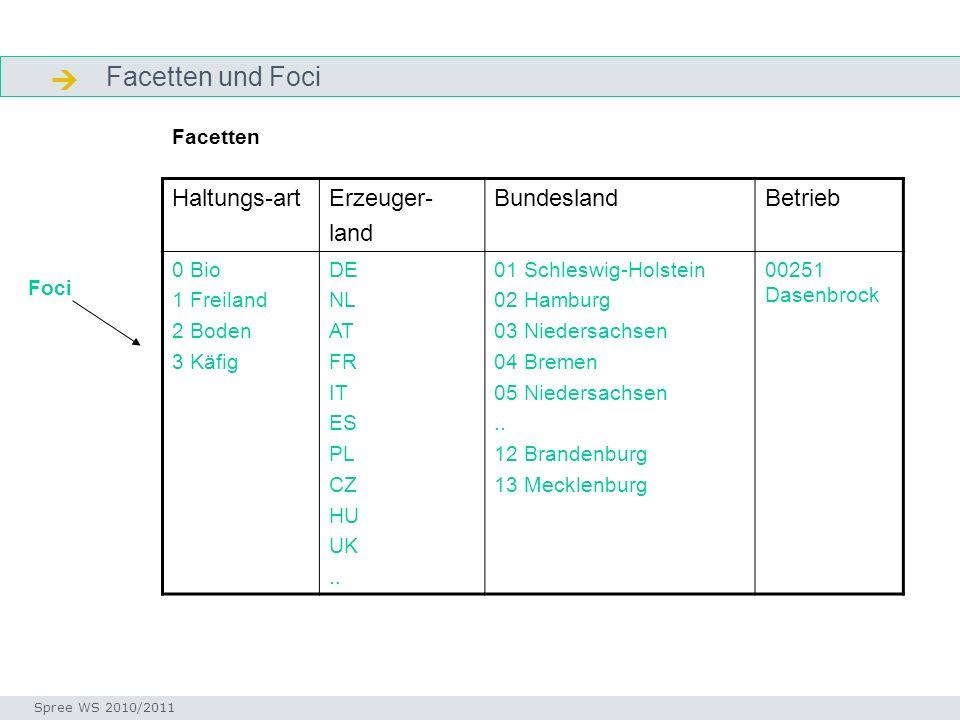  Facetten und Foci Haltungs-art Erzeuger- land Bundesland Betrieb