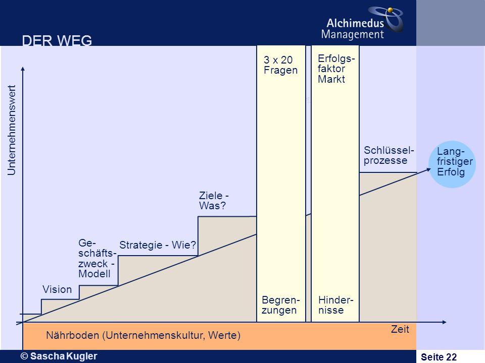DER WEG 3 x 20 Fragen Erfolgs- faktor Markt Unternehmenswert