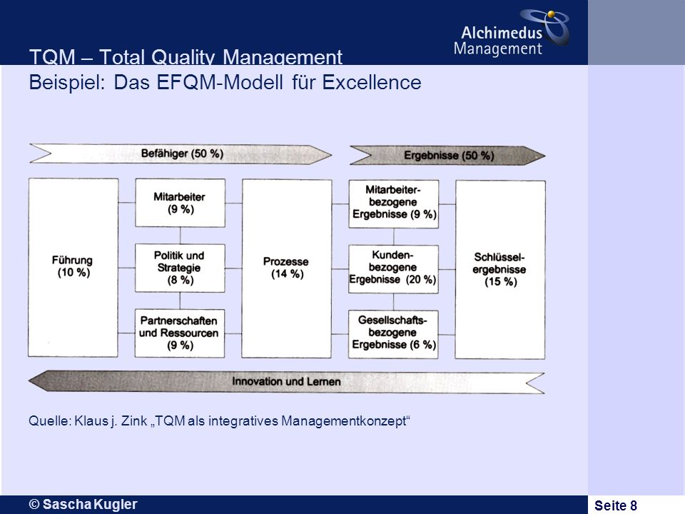TQM – Total Quality Management