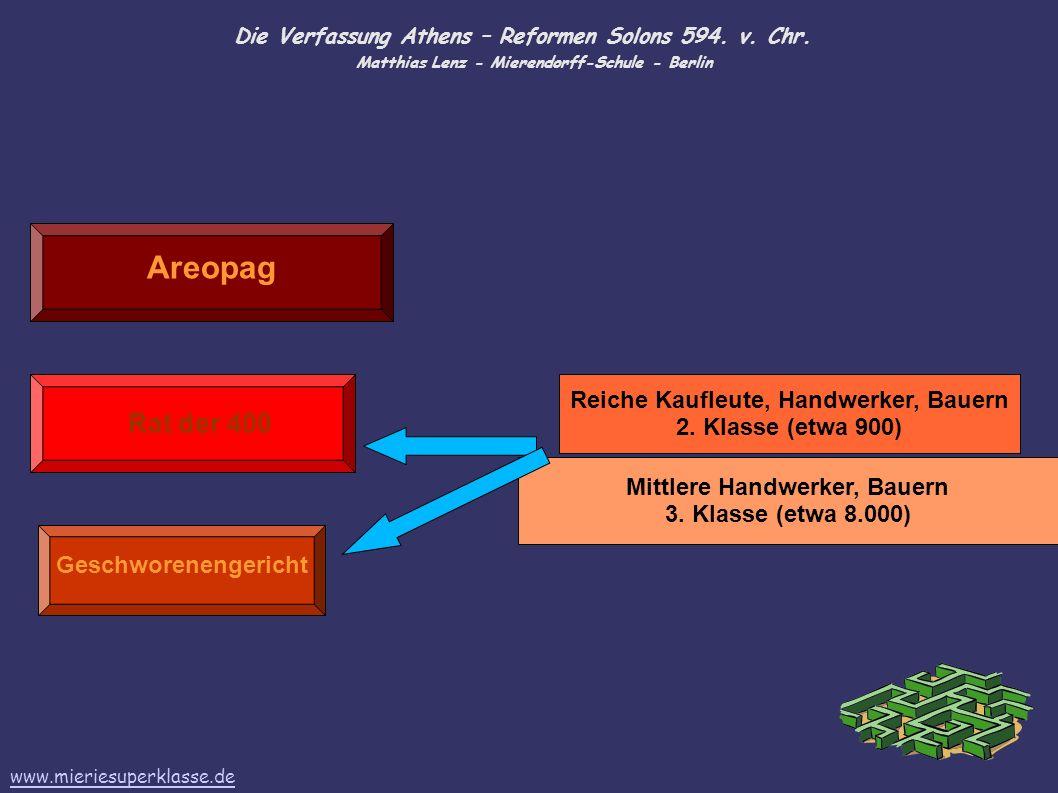 Die Verfassung Athens – Reformen Solons 594. v. Chr