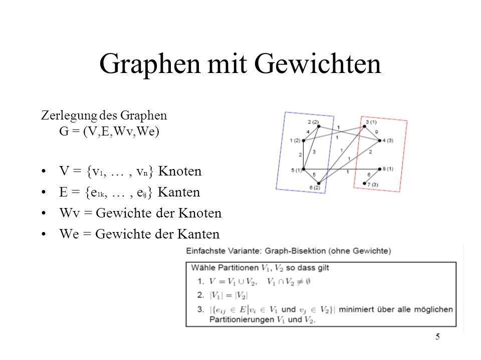 Graphen mit Gewichten V = {v1, … , vn} Knoten
