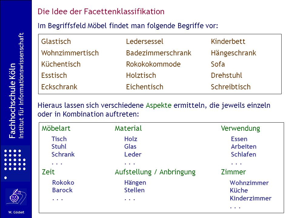 Die Idee der Facettenklassifikation
