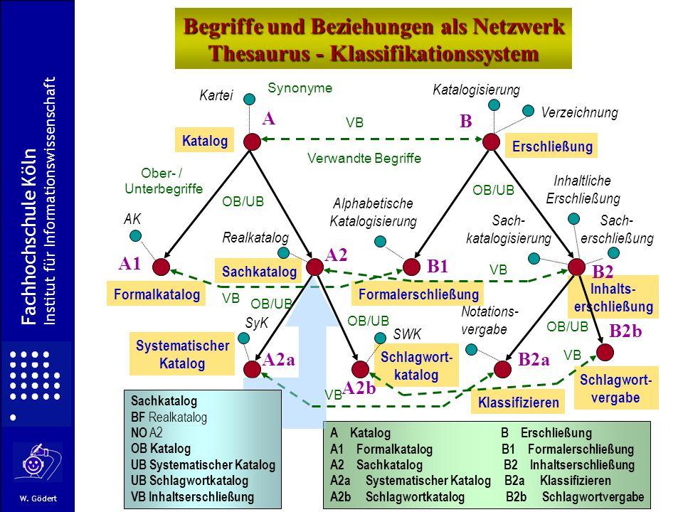 Begriffe und Beziehungen als Netzwerk