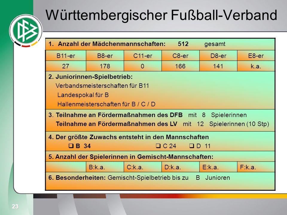 Württembergischer Fußball-Verband