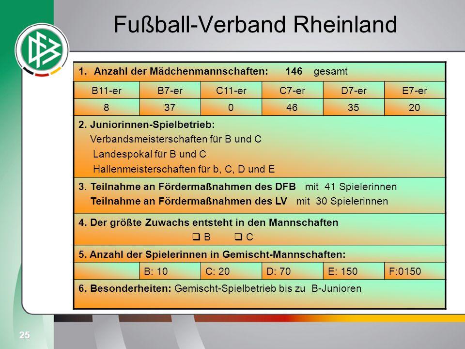 Fußball-Verband Rheinland