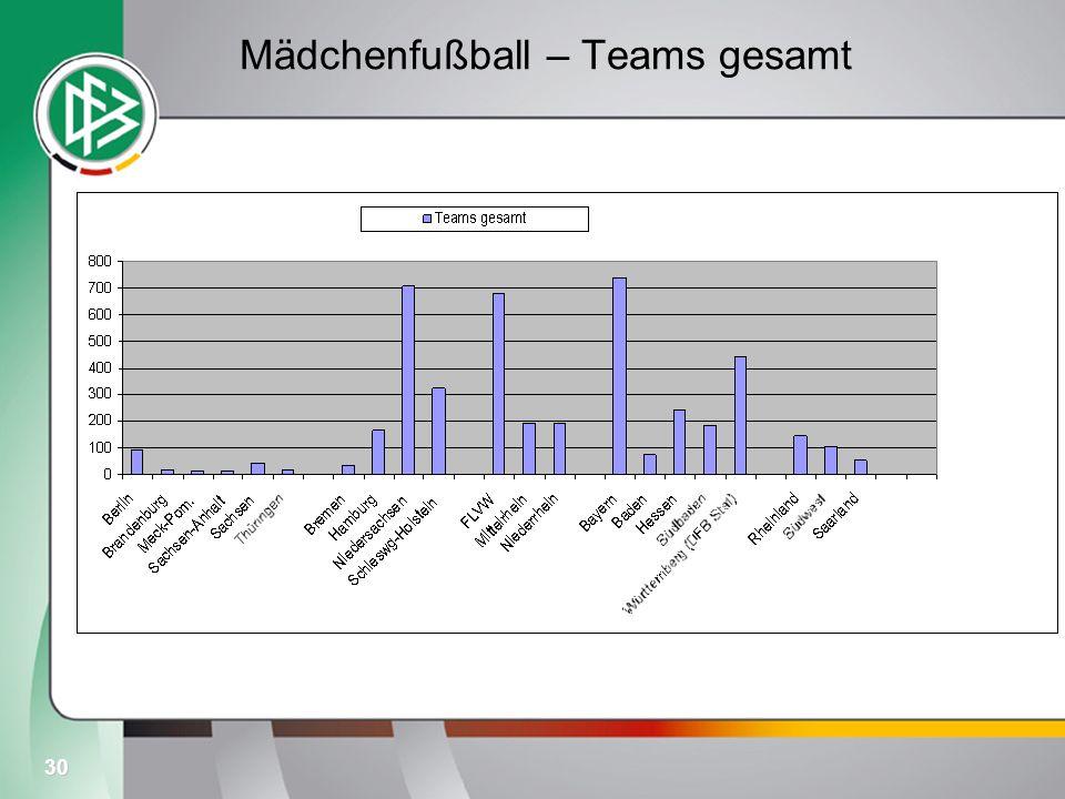 Mädchenfußball – Teams gesamt