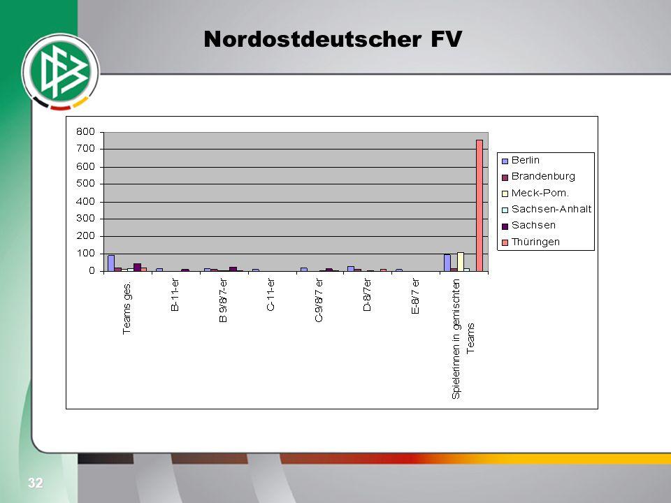 Nordostdeutscher FV