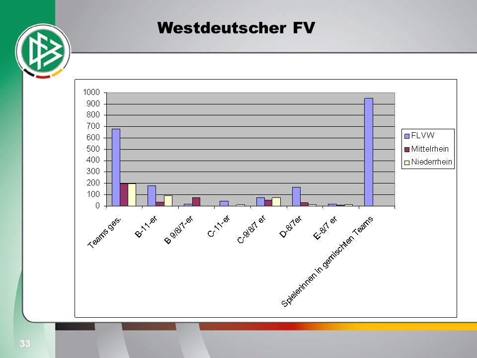 Westdeutscher FV