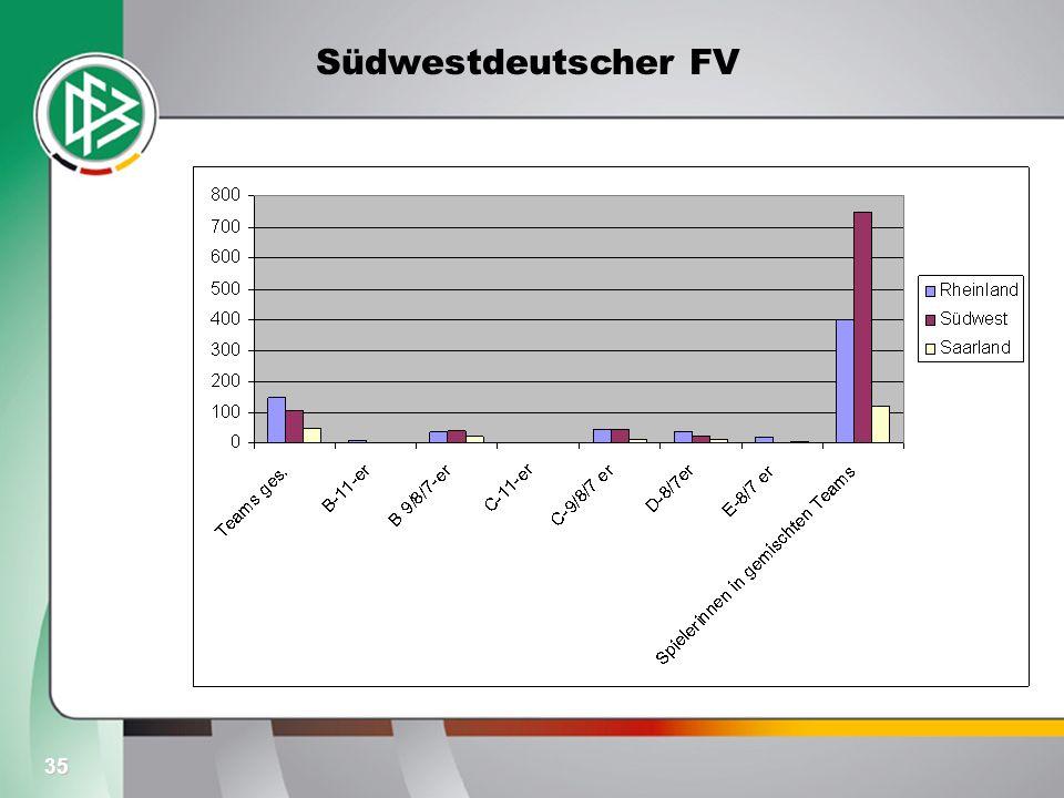 Südwestdeutscher FV