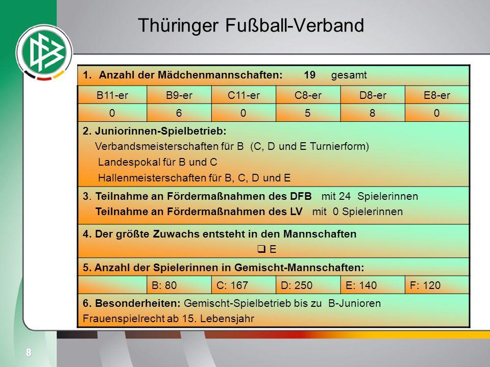 Thüringer Fußball-Verband