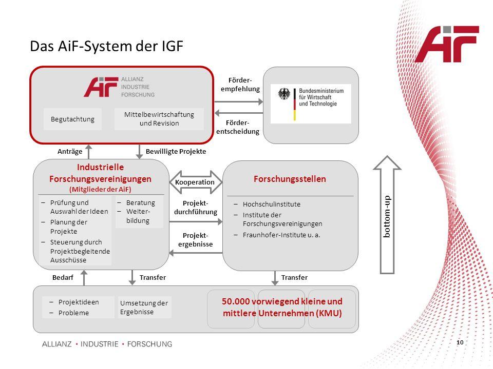 Das AiF-System der IGF Industrielle