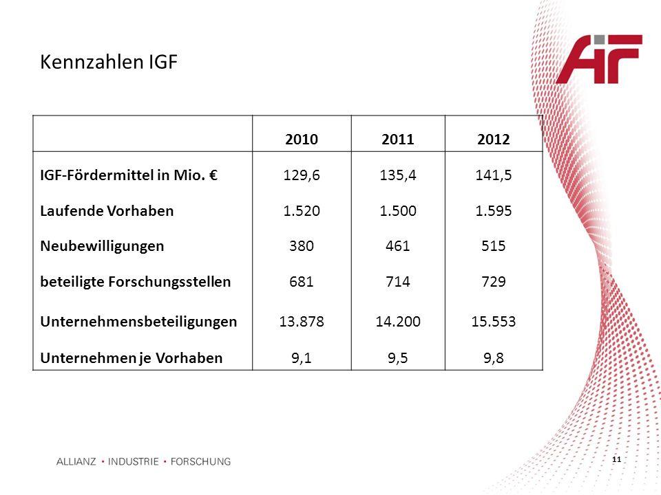 Kennzahlen IGF 2010 2011 2012 IGF-Fördermittel in Mio. € 129,6 135,4