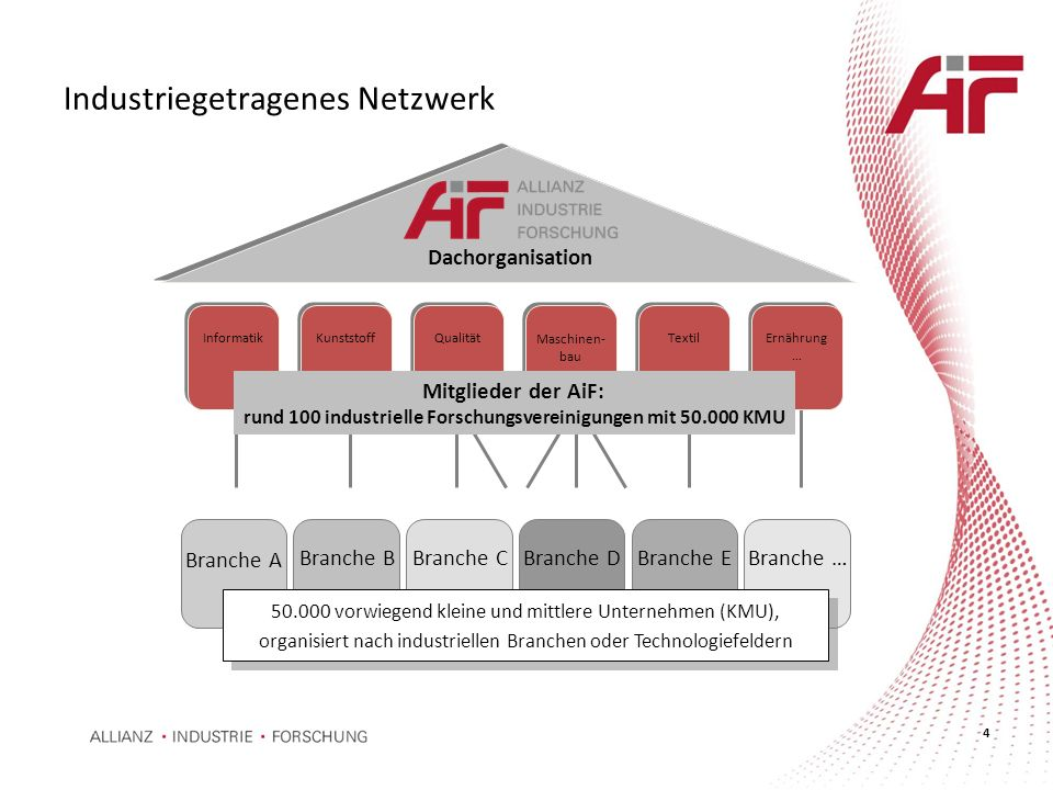 Industriegetragenes Netzwerk