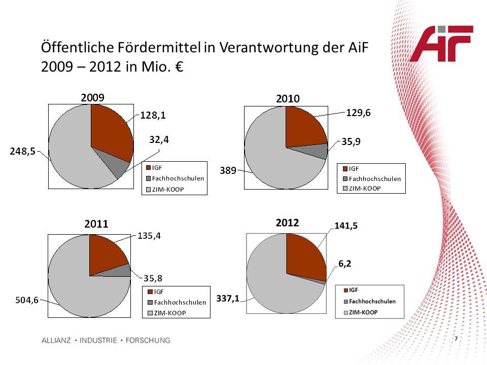 Öffentliche Fördermittel in Verantwortung der AiF 2009 – 2012 in Mio. €