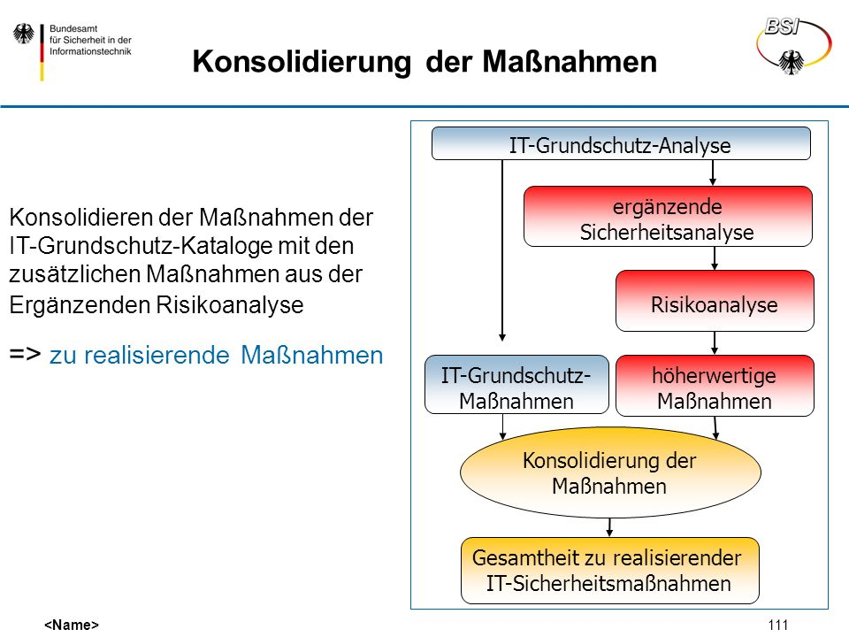 Konsolidierung der Maßnahmen