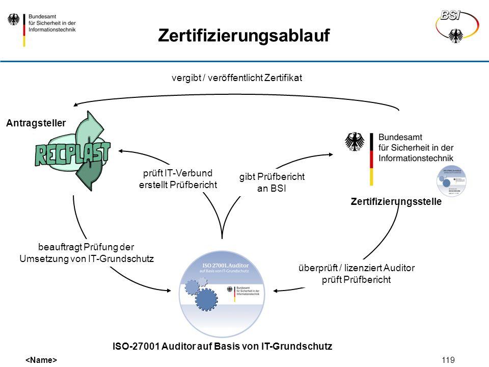 Zertifizierungsablauf