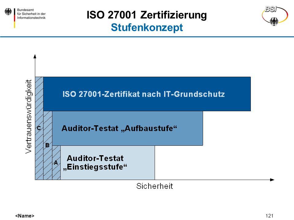 ISO 27001 Zertifizierung Stufenkonzept