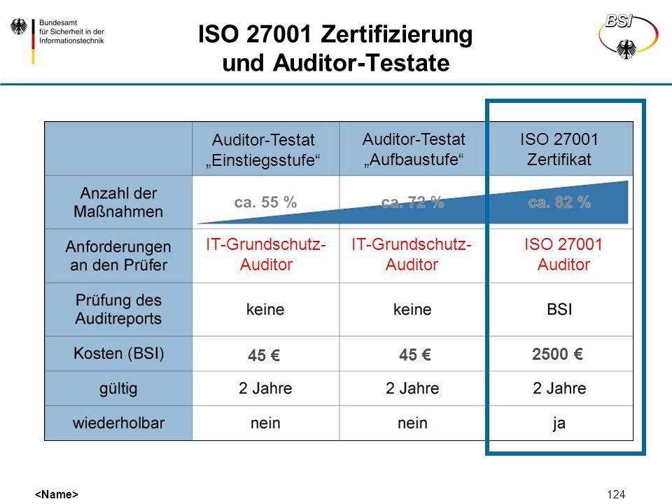 ISO 27001 Zertifizierung und Auditor-Testate