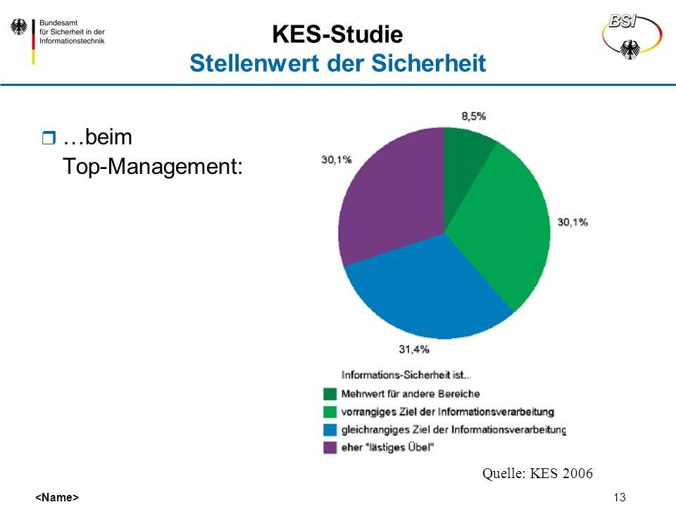 KES-Studie Stellenwert der Sicherheit