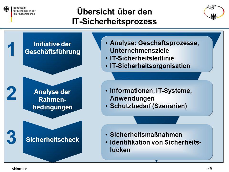 Übersicht über den IT-Sicherheitsprozess