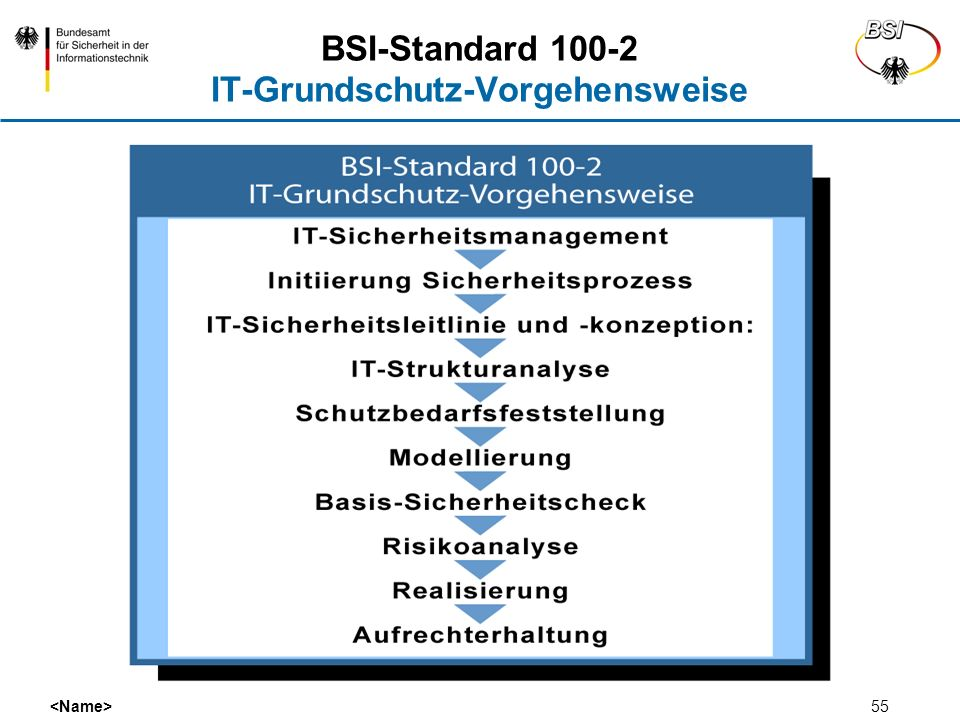 BSI-Standard 100-2 IT-Grundschutz-Vorgehensweise