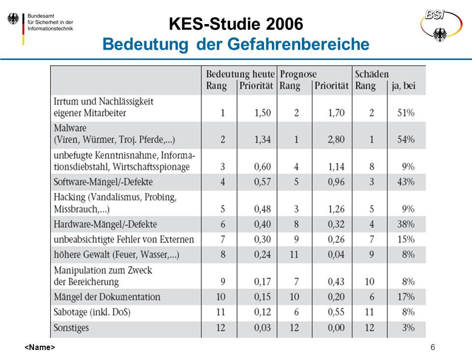 KES-Studie 2006 Bedeutung der Gefahrenbereiche
