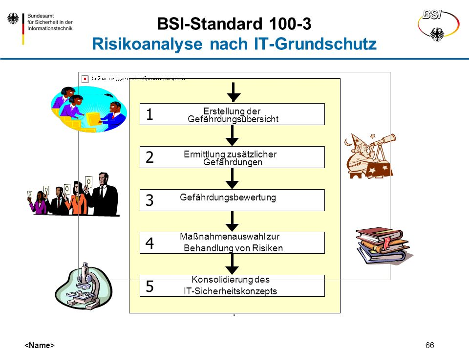 BSI-Standard 100-3 Risikoanalyse nach IT-Grundschutz