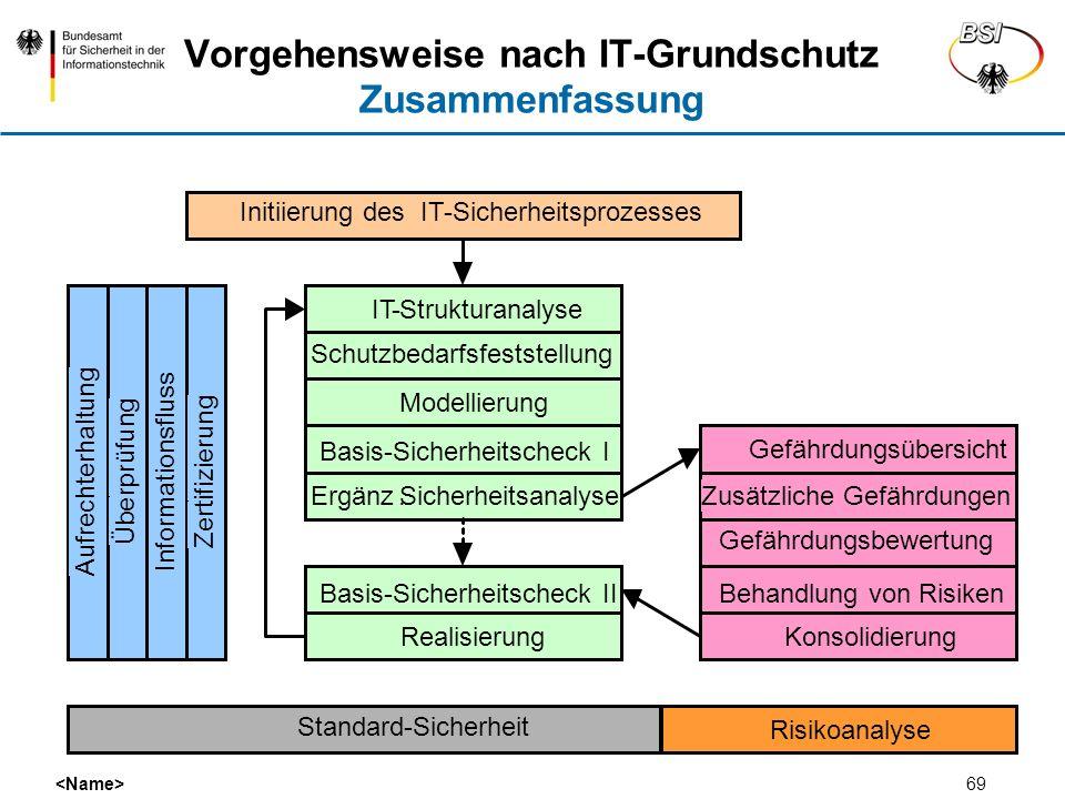 Vorgehensweise nach IT-Grundschutz Zusammenfassung