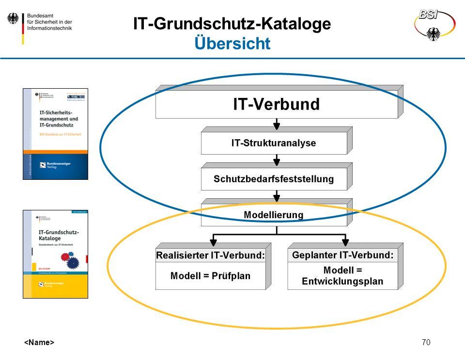 IT-Grundschutz-Kataloge Übersicht