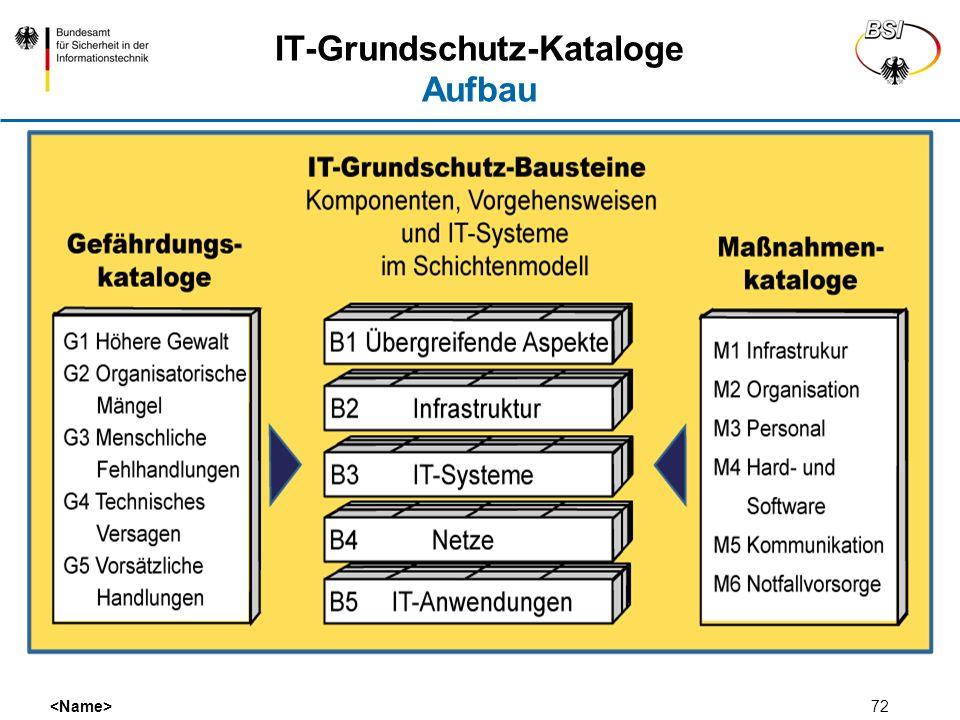 IT-Grundschutz-Kataloge Aufbau