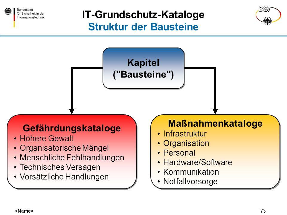 IT-Grundschutz-Kataloge Struktur der Bausteine